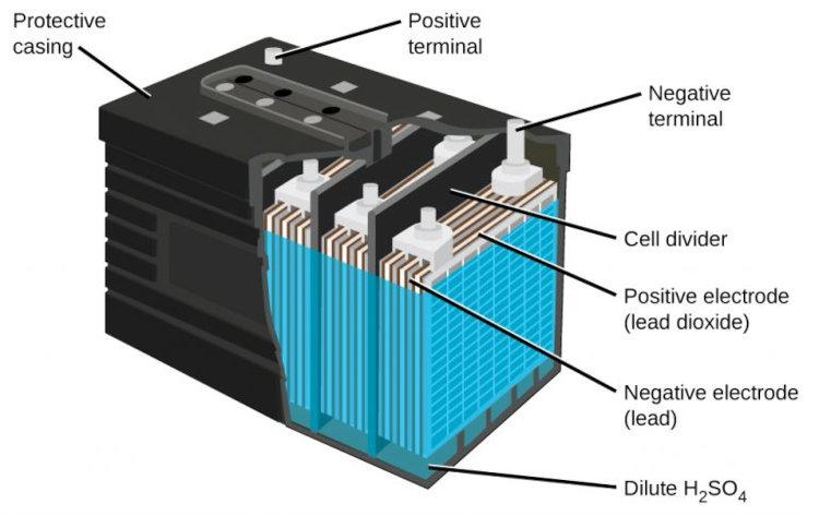 باتری ماشین اسیدی