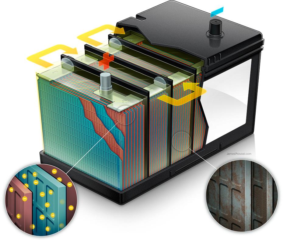 باتری اتمی ماشین مسطح